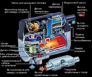 Схема работы жидкостного предпускового отопителя